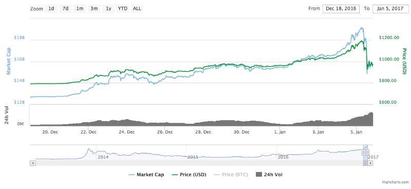 Bitcoin_chart2017
