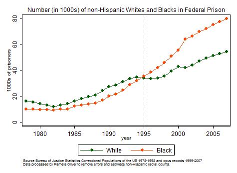 prison_stats_black_white